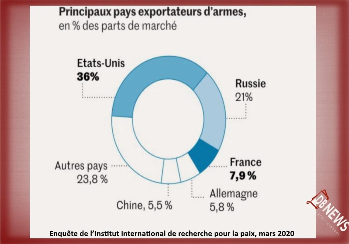 export arme 2021 - Exportation d'armes :  France, la Grèce paraphe un contrat d'achat de 18 avions de combat Rafale