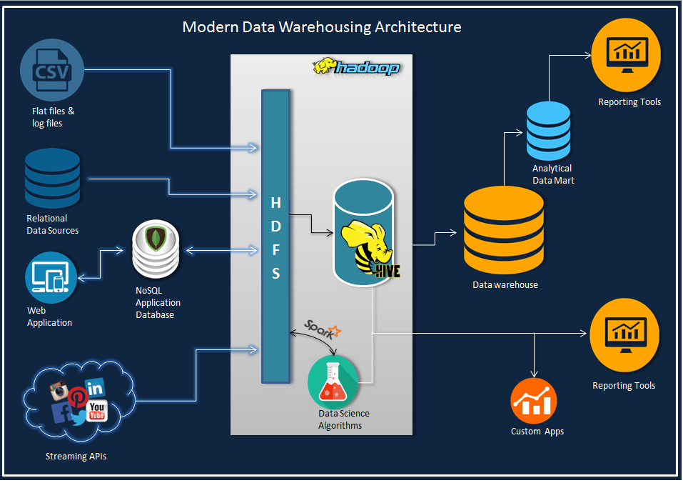 data warehouse architecture diagram with explanation of plant cell and animal to label modern dwtobigdata moderndwarchitecture