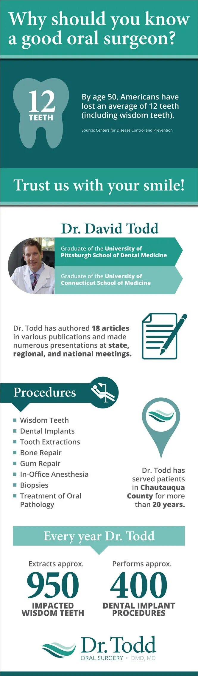 oral surgeon infographic