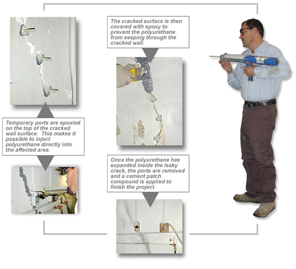 Dwyer's process of repairing leaky cracks using polyurethane crack injection.
