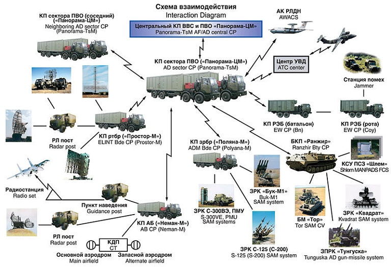 Schematic showing the range of equipment that forms the S-300 system