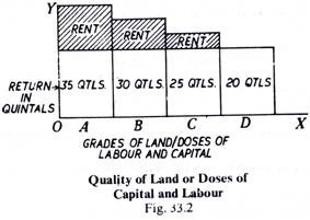 Quality of Land of Does of Capital and Labour
