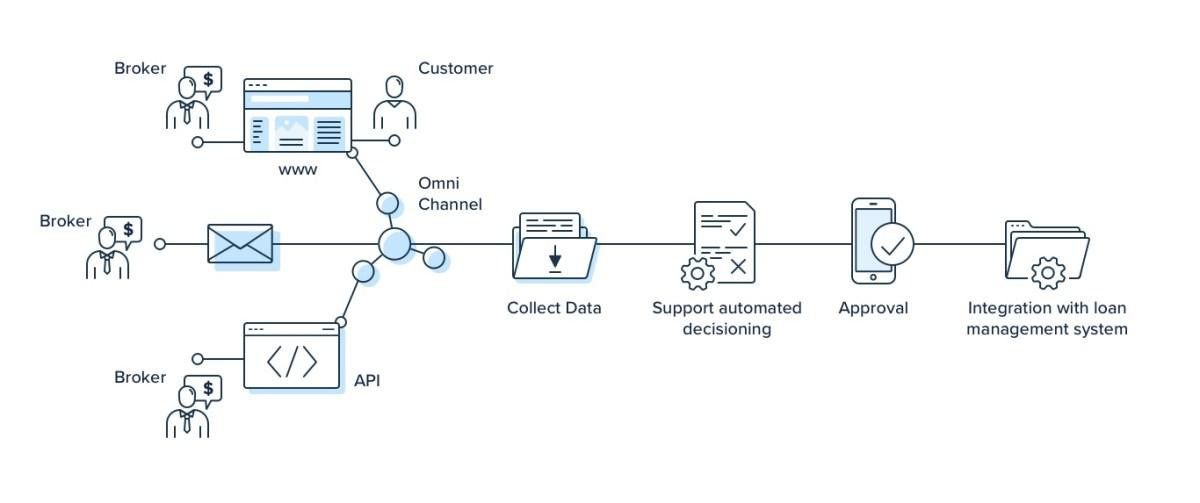 Streamlining the application process diagram