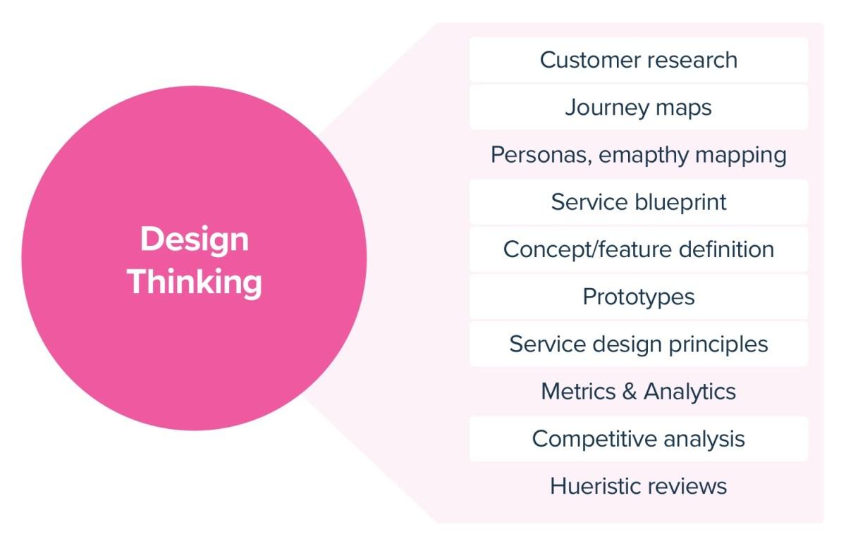 Design Thinking Methodologies