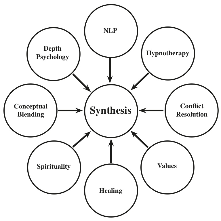 Synthesis. Causes, symptoms, treatment Synthesis