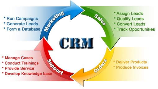 Benefits from CRM software