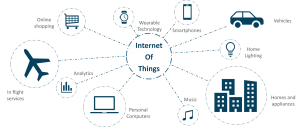 IOT in Mobile Application