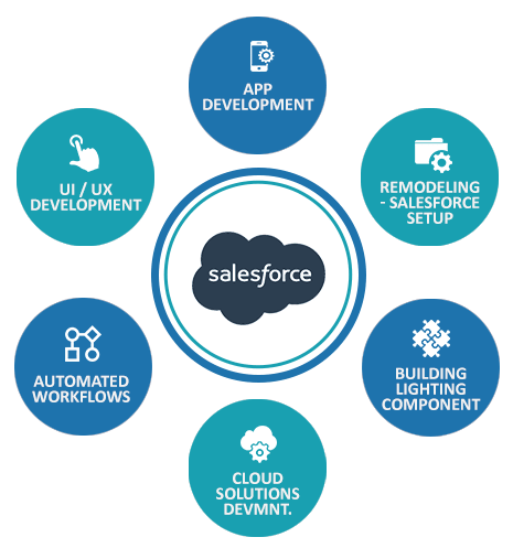 Salesforce-Development-Services