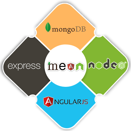 MEAN Stack Development Company bangalore