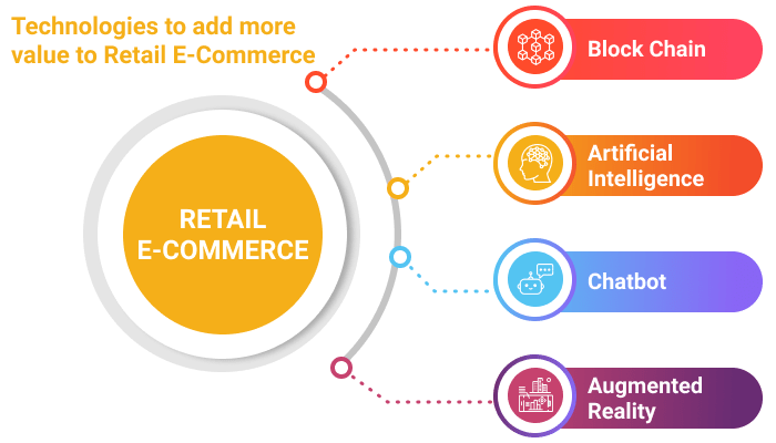 Technologies to add more value to Retail E-Commerce