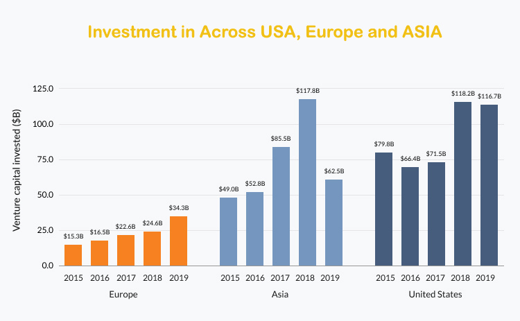 Investment in Tech across USA, Europe and Asia