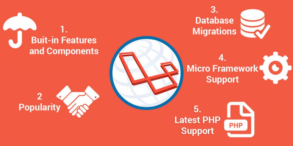 What is Laravel?