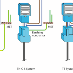 Domestic Ring Main Wiring Diagram Jack Plate Sizing Protective Bonding Conductors, Advice And