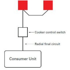 Oven Wiring Diagram Uk Fender Telecaster 3 Way Technical Guide Installing A Cooker Circuit The Final Either Individually By Means Of Control Switch Or Unit Collectively One Such Common To