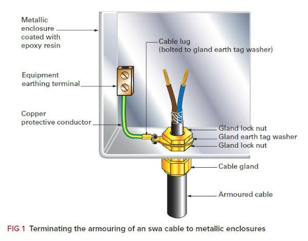 typical wiring diagram for a house uk pioneer deh 1500 steel wire armour cables: maintaining earth continuity