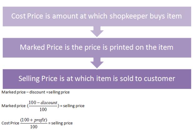 Profit-and-Loss-Formulas-and-Tricks-12