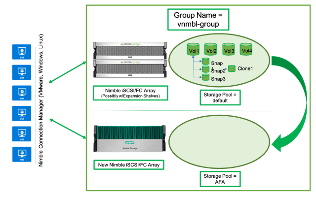 2 array group with vms