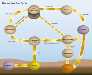nuclear-fuel-cycle