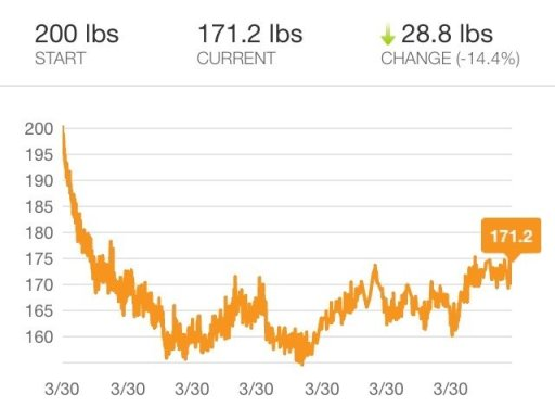 Weight chart shows long term sustained weight loss. Lose weight and keep it off as long as you want.