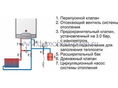 Подключение газовых котлов