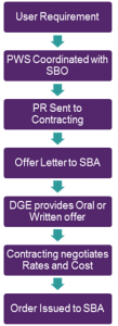 8(a) Procurement Process
