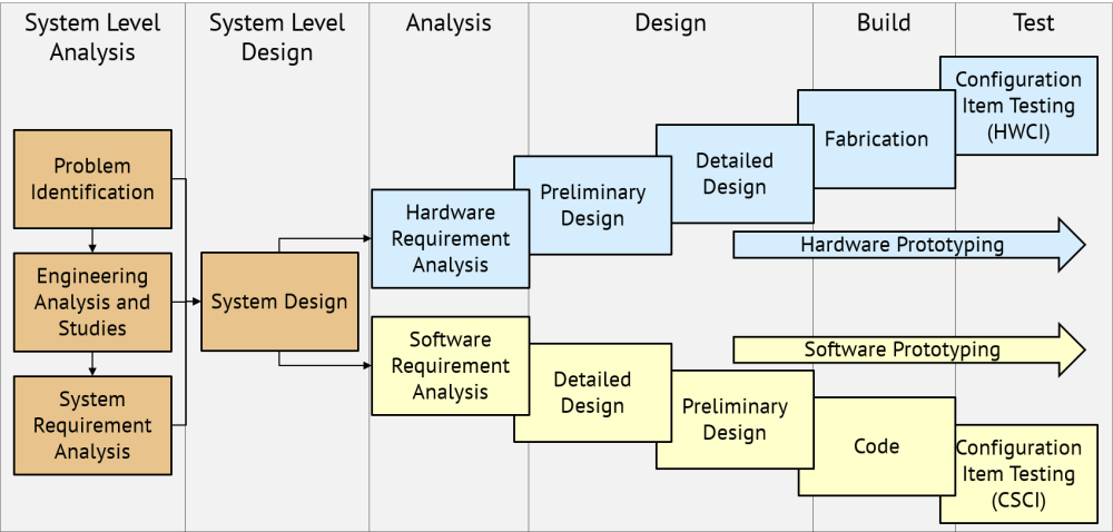 medium resolution of dynagraceenterprises system engineering process