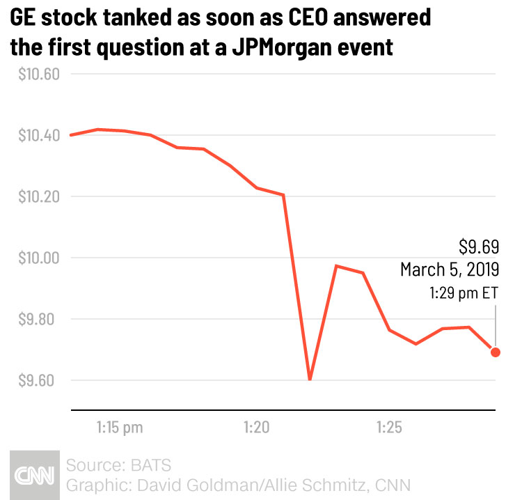 GE shares tank suddenly as CEO starts talking