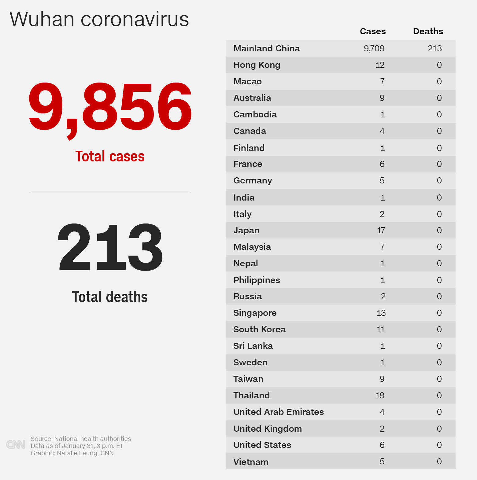 January 31 coronavirus news - CNN