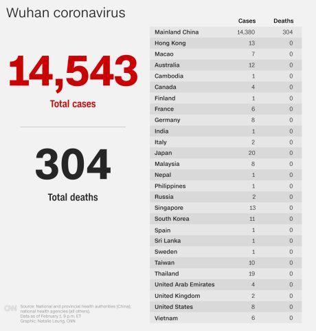 February 2 coronavirus news - CNN
