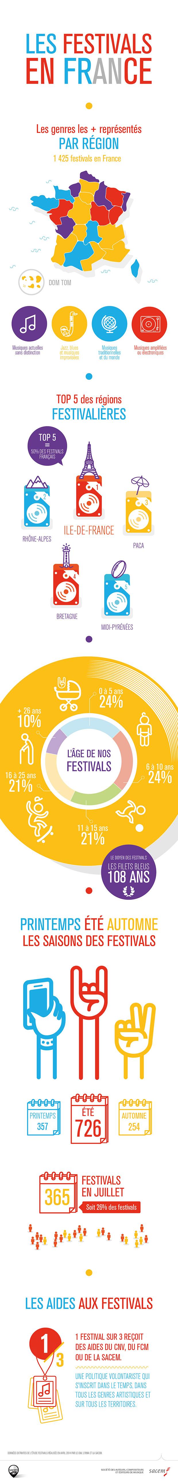 sacem-infographie_festival-01_620px-2