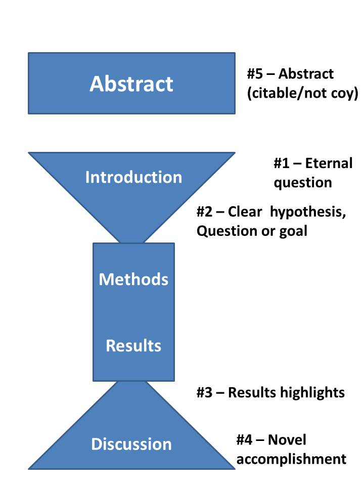 The 5 Pivotal Paragraphs In A Paper Dynamic Ecology