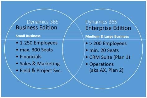 dynmaics-365-business-enterprise-edition-ii