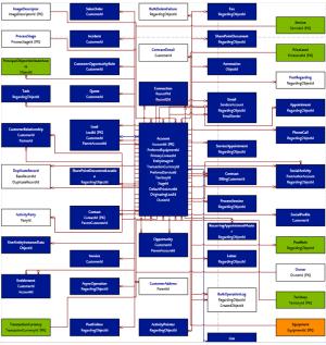 ERD Generator for Dynamics CRM 20112013 | MSDYNAMICSBLOG BY DEEPESH