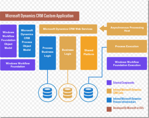How DYNAMICS CRM Architecture is itself a MVC design concept   MSDYNAMICSBLOG BY DEEPESH
