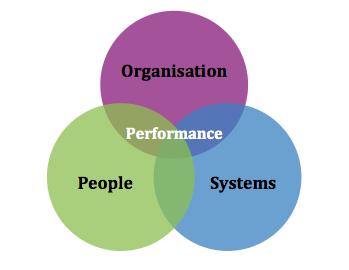 Performance Circles