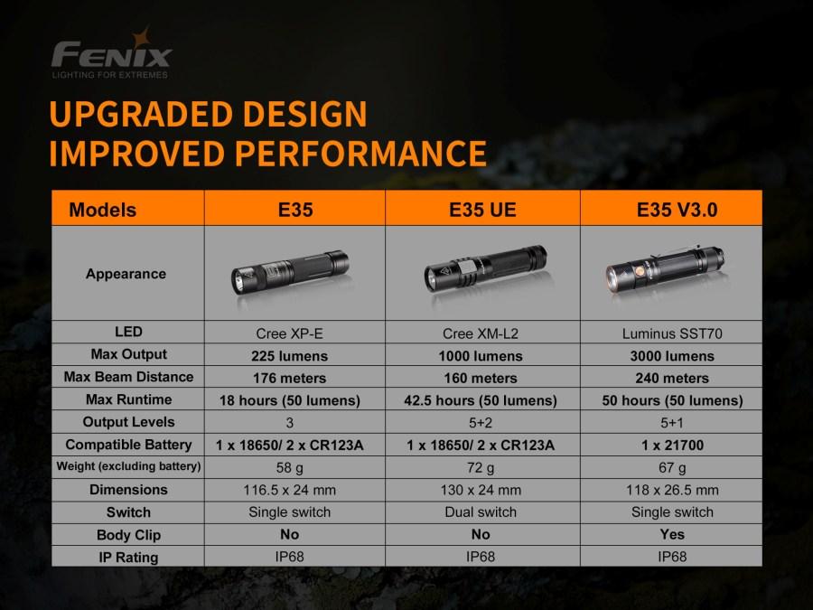 LED baterka Fenix E35 V3.0