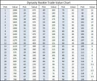 Dynasty Rookie Trade Value Chart - Dynasty League Football