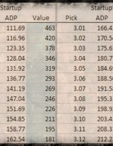 also updated rookie trade value chart dynasty league football rh dynastyleaguefootball