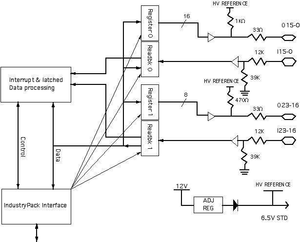 IP-Parallel-HV PCIe-Parallel-HV PCI-Parallel-HV cPCI
