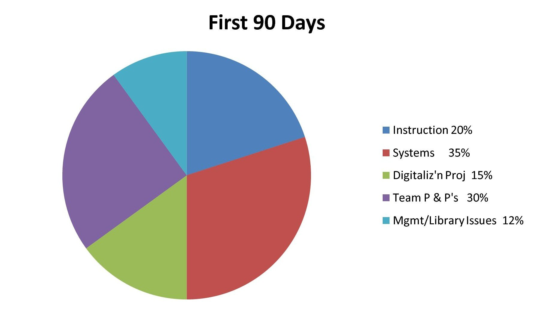 Take A Pie Chart To Talk With Your Boss About Priorities Dysart