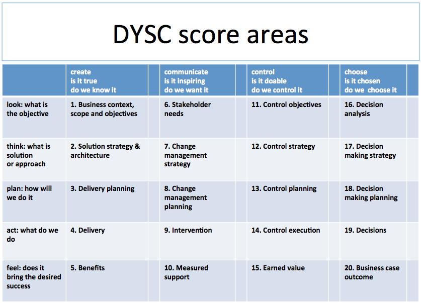 dysc-score-areas