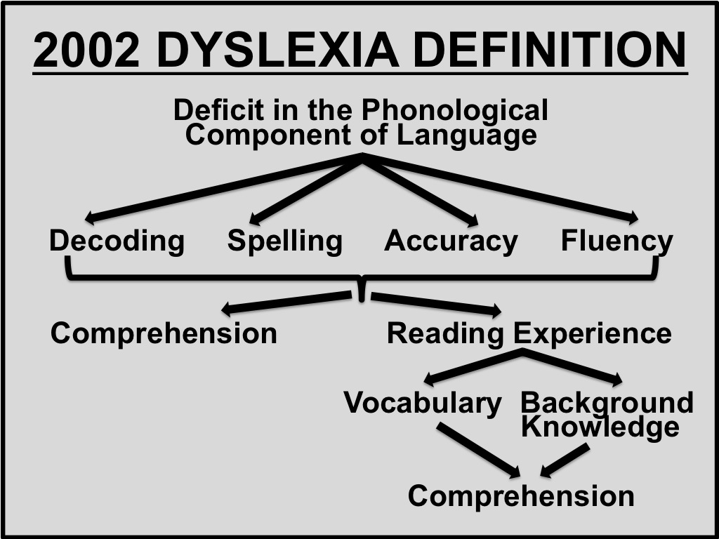 Do We Need a New Definition of Dyslexia?