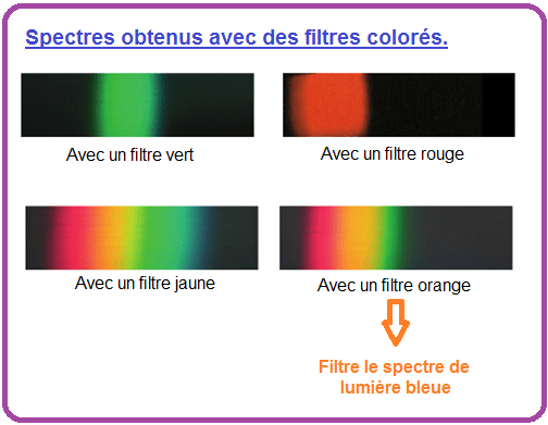 sommeil et spectre de lumière