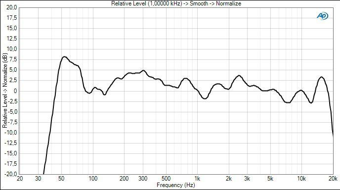 Yamaha YSP-2200 : test, prix et fiche technique