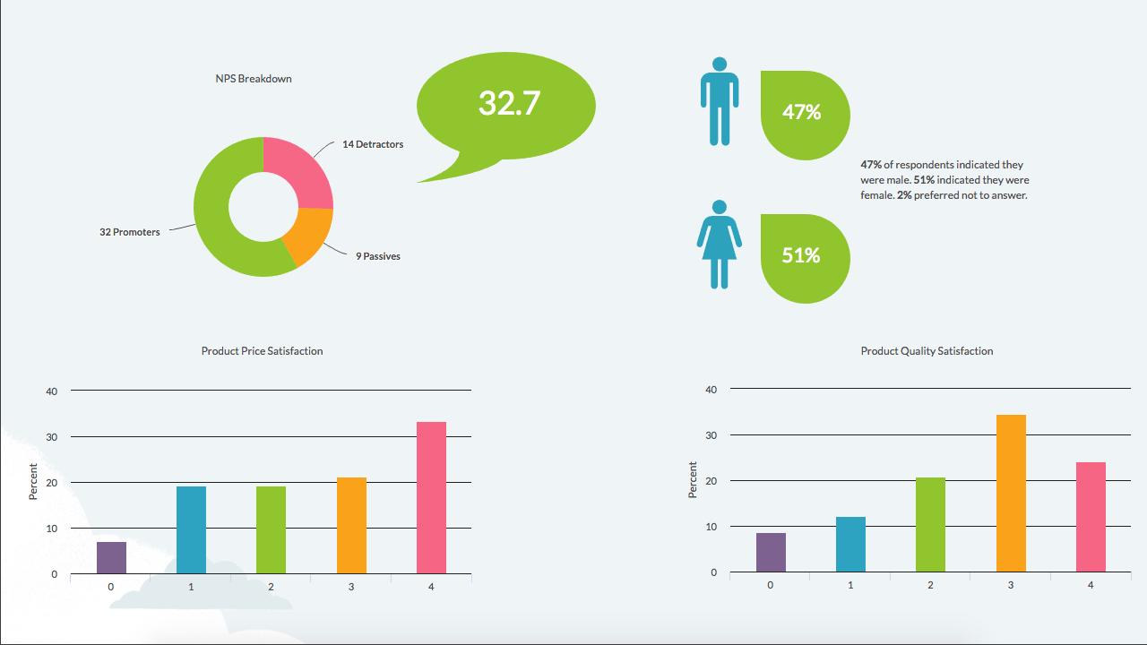 hight resolution of surveygizmo s insights canvas