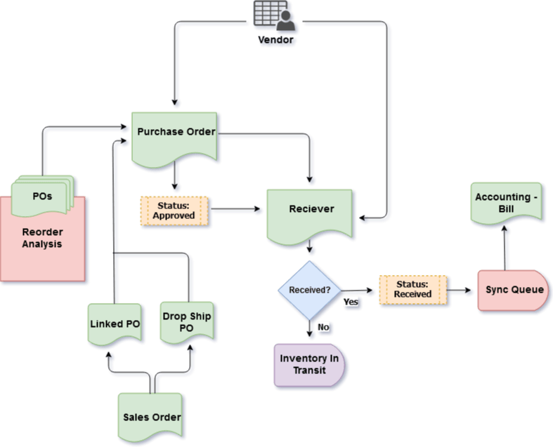 purchasing cycle diagram 2001 jeep wrangler stereo wiring order time the process can differ from one organization to another but key is it should be orderly and core elements are established