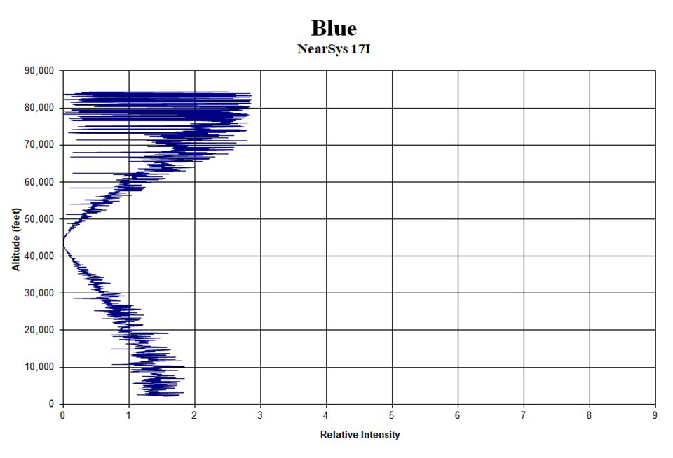 One of nine photometer charts I created from my data. All colors showed the same pattern of intensity. The photometer spins and rocks during the balloon's ascent. Therefore, the intensity measured in each color of the spectrum shows the same jaggedness. But the jaggedness becomes less extreme and the average intensity approaches zero as the eclipse reached totality when the balloon was at 45,000 feet.