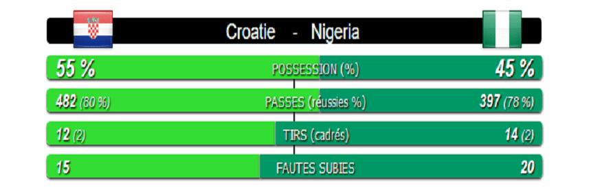 croatie-nigeria-statistiques-du-match