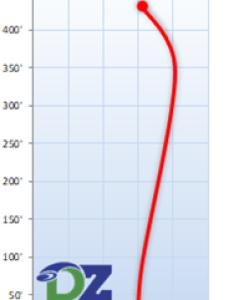 Innova tern flight chart also disc golf   distance drivers     rh dzdiscs