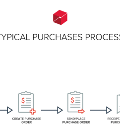typical purchases process [ 1600 x 579 Pixel ]